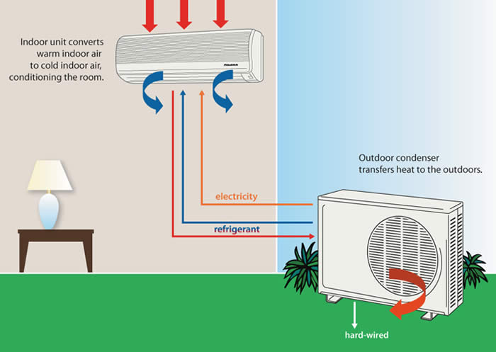 GE offers troubleshooting support for room air conditioners. Find room air conditioner information you are looking for in faqs, tips, and more.